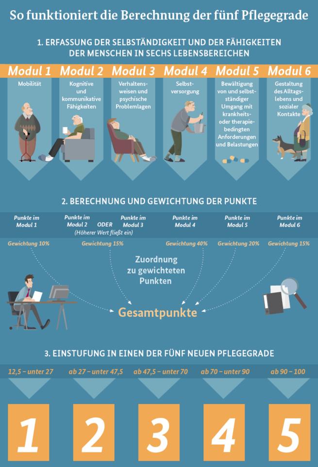Infografik_Berechnung_Pflegegrade